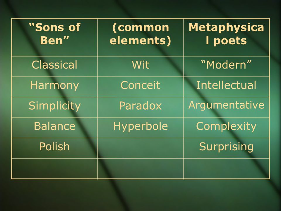 Sons of Ben (common elements) Metaphysica l poets ClassicalWit Modern HarmonyConceitIntellectual SimplicityParadox Argumentative BalanceHyperboleComplexity PolishSurprising