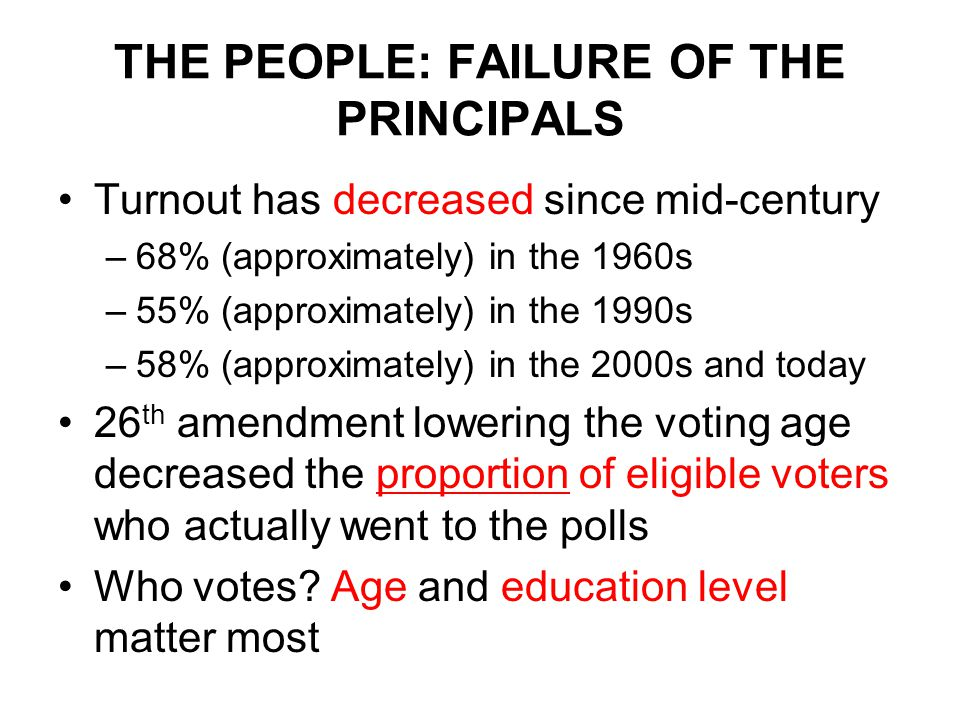 THE PEOPLE: FAILURE OF THE PRINCIPALS Turnout has decreased since mid-century –68% (approximately) in the 1960s –55% (approximately) in the 1990s –58% (approximately) in the 2000s and today 26 th amendment lowering the voting age decreased the proportion of eligible voters who actually went to the polls Who votes.