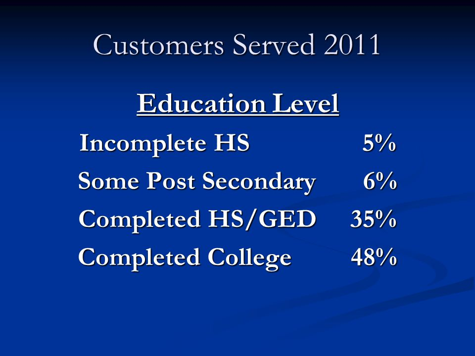 Customers Served 2011 Education Level Incomplete HS 5% Some Post Secondary 6% Completed HS/GED 35% Completed College 48%