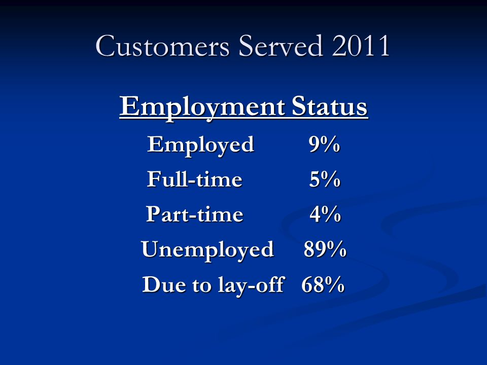 Customers Served 2011 Employment Status Employed 9% Full-time 5% Part-time 4% Unemployed 89% Due to lay-off 68%