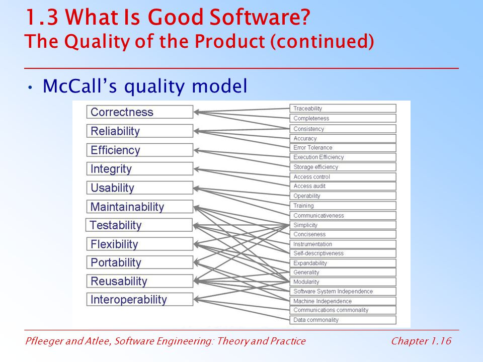 Pfleeger and Atlee, Software Engineering: Theory and PracticeChapter 1.16 1.3 What Is Good Software? The Quality of the Product (continued) McCall's q