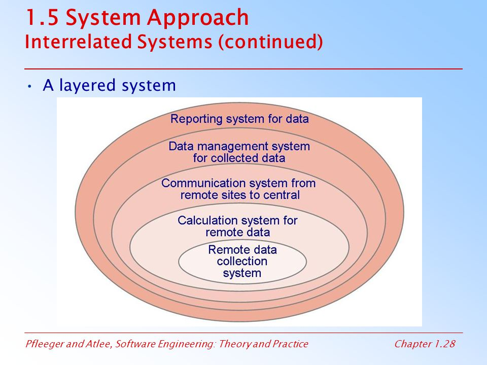 Pfleeger and Atlee, Software Engineering: Theory and PracticeChapter 1.28 1.5 System Approach Interrelated Systems (continued) A layered system