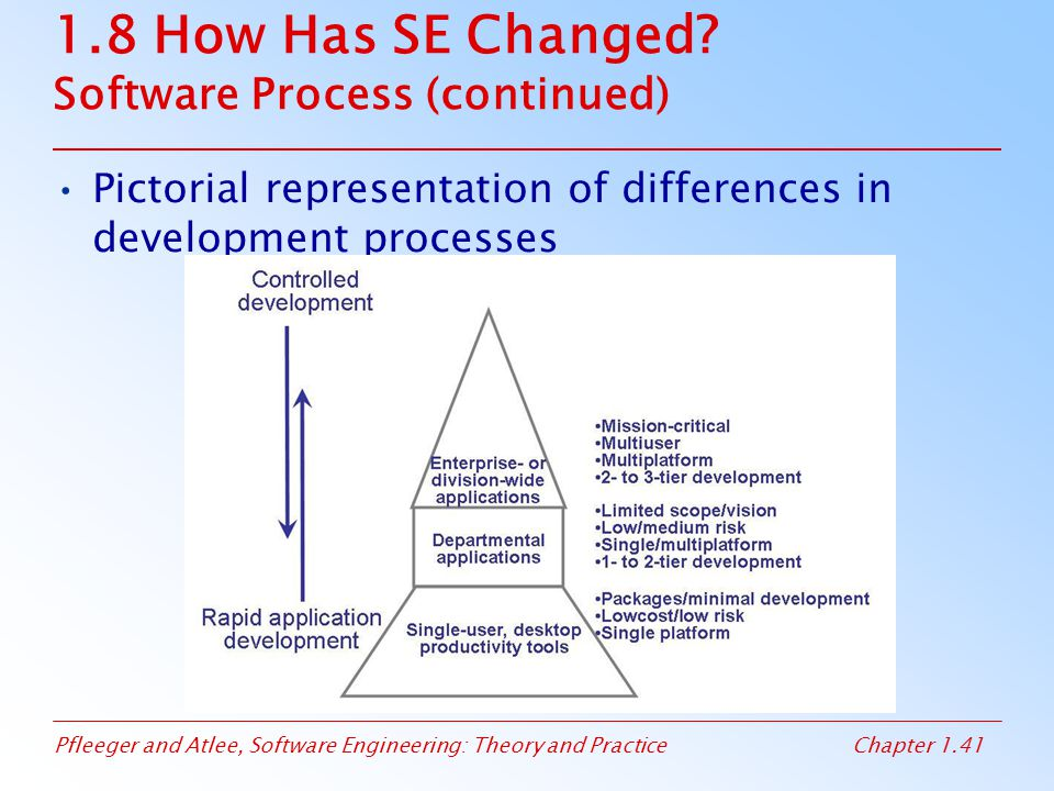 Pfleeger and Atlee, Software Engineering: Theory and PracticeChapter 1.41 1.8 How Has SE Changed? Software Process (continued) Pictorial representatio