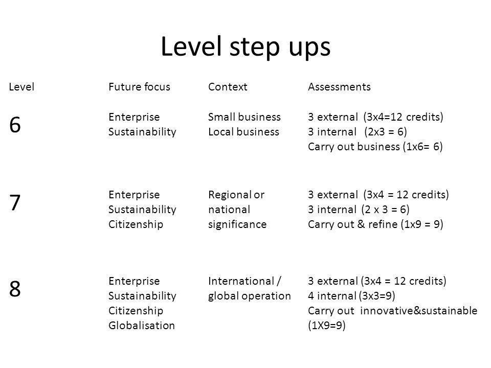 Main concept = Enterprise Reflective/persistent/resilient.