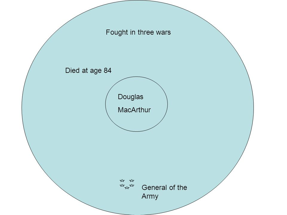 Douglas MacArthur Fought in three wars Died at age 84 General of the Army