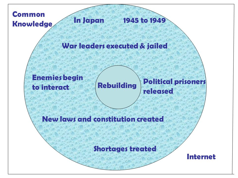 Rebuilding In Japan War leaders executed & jailed 1945 to 1949 New laws and constitution created Enemies begin to interact Political prisoners released Shortages treated Internet Common Knowledge