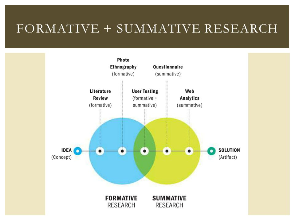 FORMATIVE + SUMMATIVE RESEARCH