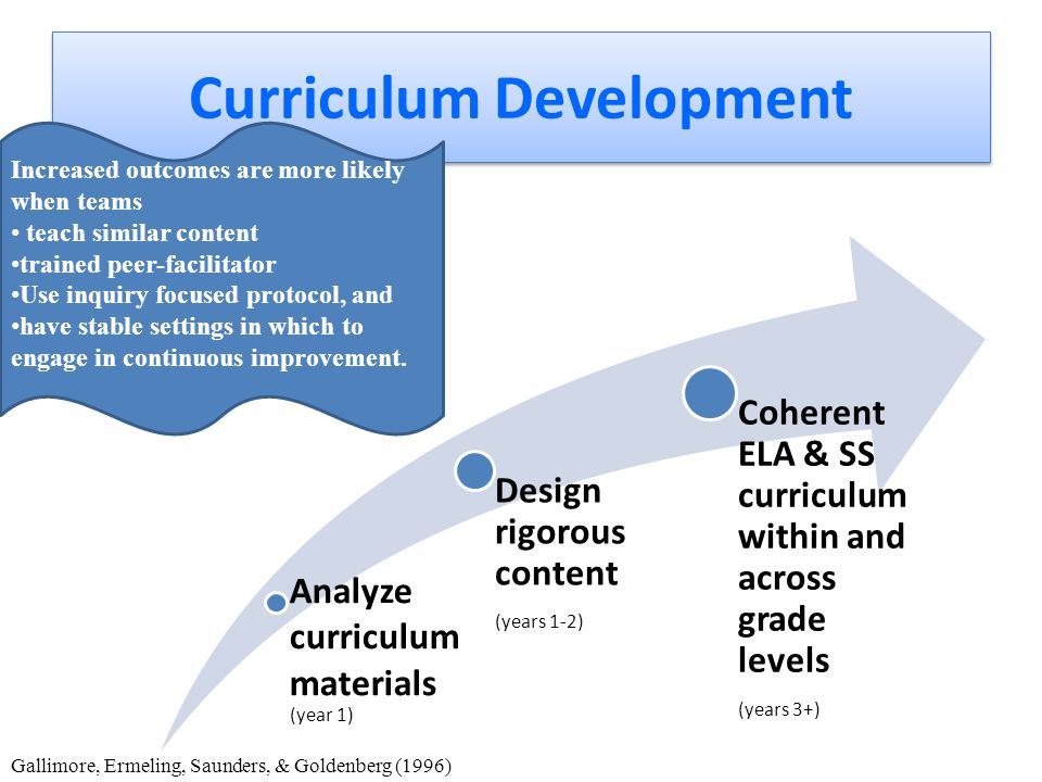 Curriculum Development Analyze curriculum materials (year 1) Design rigorous content (years 1-2) Coherent ELA & SS curriculum within and across grade