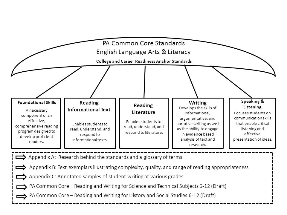 sive College and Career Readiness Anchor Standards Appendix A: Research behind the standards and a glossary of terms Appendix B: Text exemplars illustrating complexity, quality, and range of reading appropriateness Appendix C: Annotated samples of student writing at various grades Reading Informational Text Reading Literature Foundational Skills Writing Speaking & Listening A necessary component of an effective, comprehensive reading program designed to develop proficient readers.