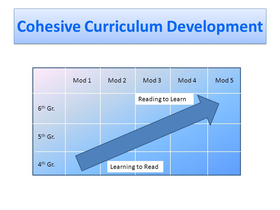 Cohesive Curriculum Development Mod 1Mod 2Mod 3Mod 4Mod 5 6 th Gr.