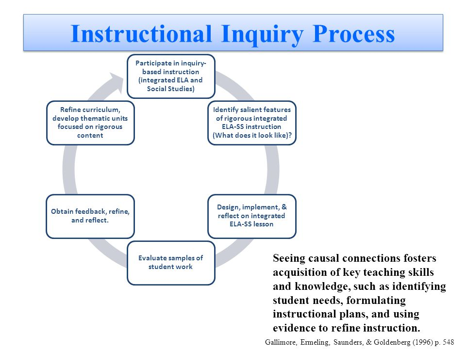 Instructional Inquiry Process Participate in inquiry- based instruction (integrated ELA and Social Studies) Identify salient features of rigorous integrated ELA-SS instruction (What does it look like).