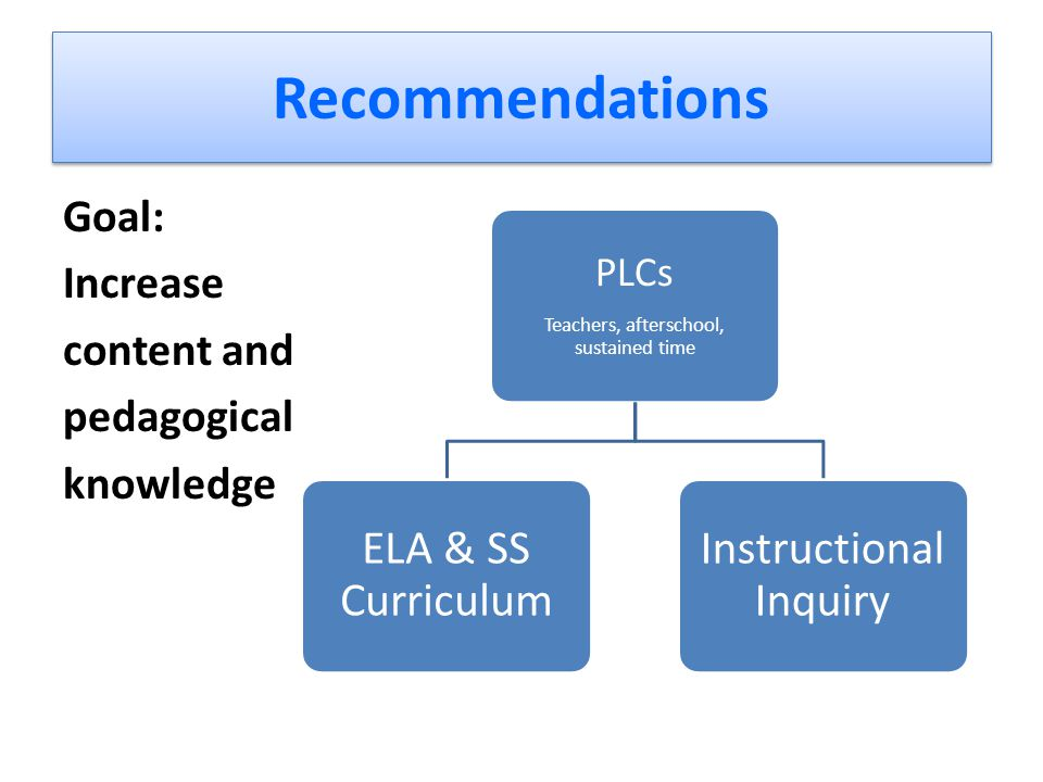 Recommendations PLCs Teachers, afterschool, sustained time ELA & SS Curriculum Instructional Inquiry Goal: Increase content and pedagogical knowledge