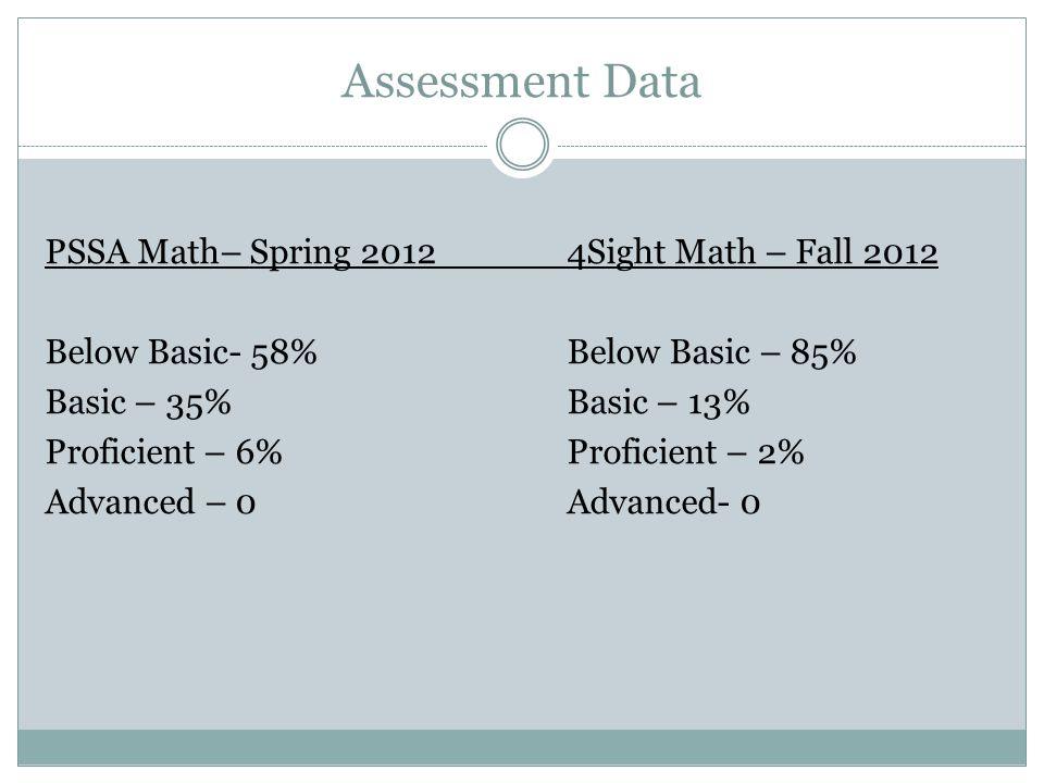 Assessment Data PSSA Math– Spring 2012 4Sight Math – Fall 2012 Below Basic- 58%Below Basic – 85% Basic – 35%Basic – 13% Proficient – 6%Proficient – 2%