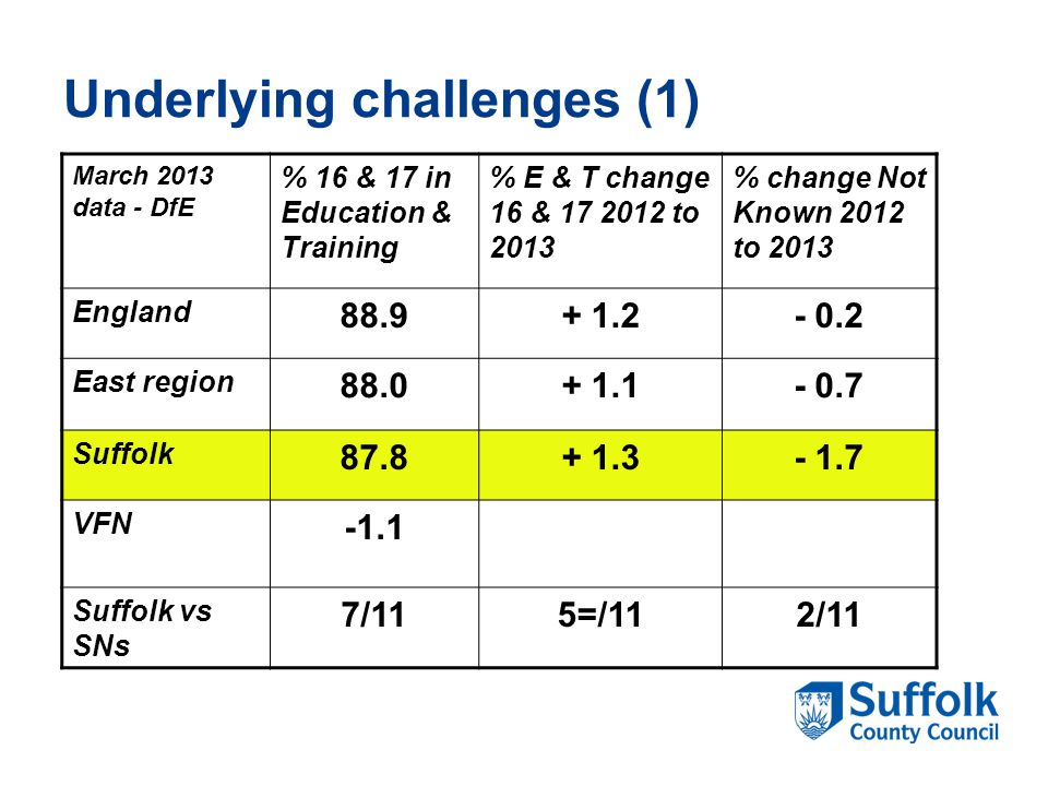 Underlying challenges (1) March 2013 data - DfE % 16 & 17 in Education & Training % E & T change 16 & 17 2012 to 2013 % change Not Known 2012 to 2013 England 88.9+ 1.2- 0.2 East region 88.0+ 1.1- 0.7 Suffolk 87.8+ 1.3- 1.7 VFN -1.1 Suffolk vs SNs 7/115=/112/11