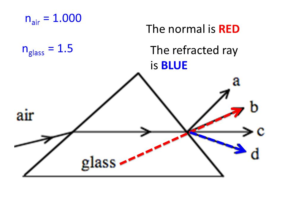 n air = n glass = 1.5 The normal is RED The refracted ray is BLUE
