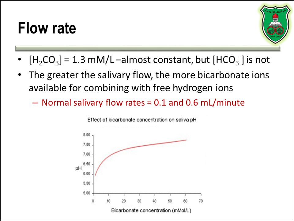 Flow rate [H 2 CO 3 ] = 1.3 mM/L –almost constant, but [HCO 3 - ] is not The greater the salivary flow, the more bicarbonate ions available for combin