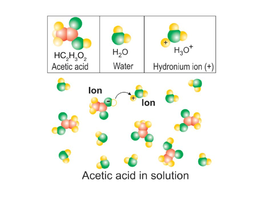 19.3 What are acids.