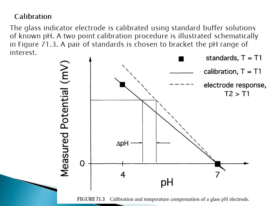 Calibration The glass indicator electrode is calibrated using standard buffer solutions of known pH. A two point calibration procedure is illustrated