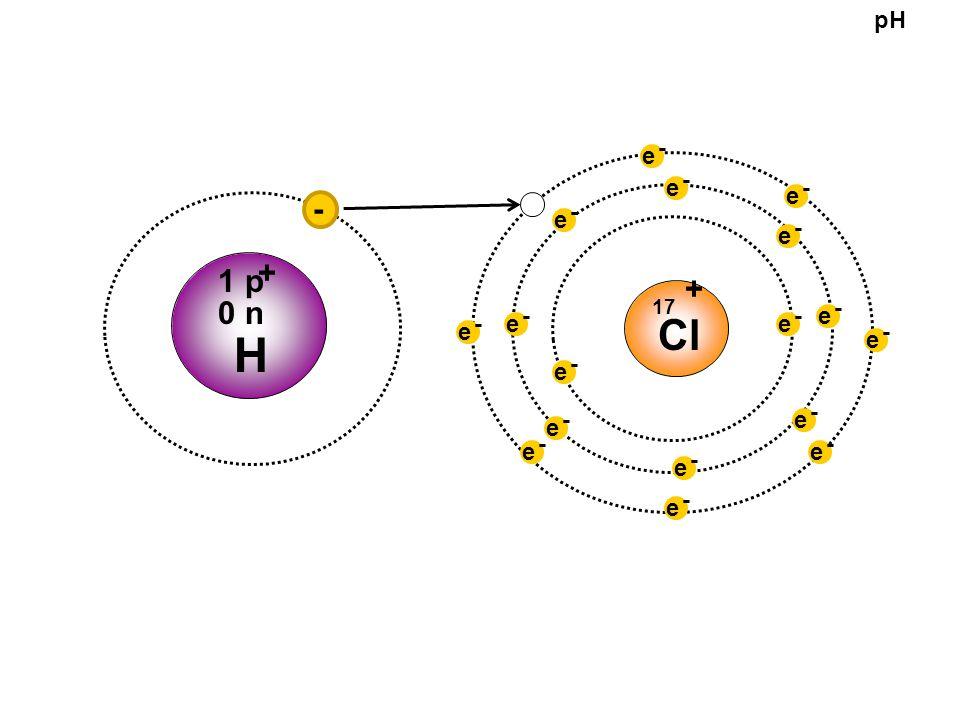 - e - e - e - e - e - e - e - e - e - e - e - e - e - e - e - e - e Cl 17 - Hydrogen Proton + Chloride anion - Hydrochloric Acid (HCl) pH + 1 p 0 n + H