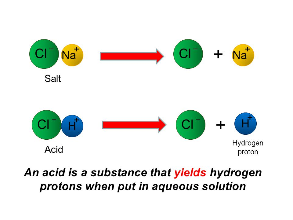 Cl _ Na + Salt Cl _ H + Acid Hydrogen proton An acid is a substance that yields hydrogen protons when put in aqueous solution Cl _ Na + + Cl _ H + +
