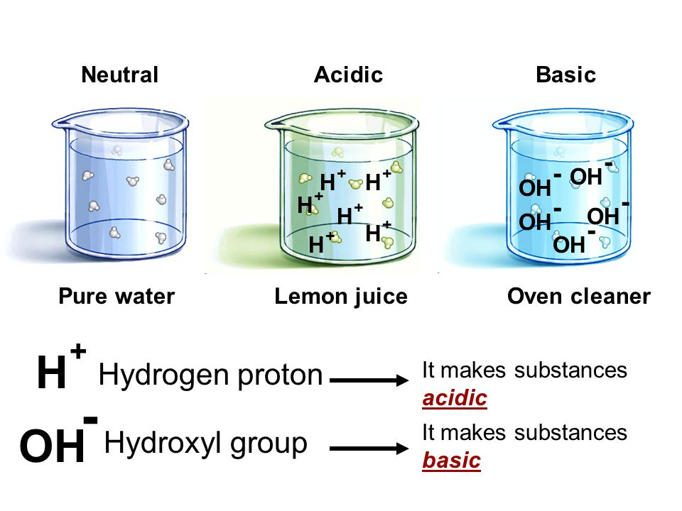 A C I D: ACID It is a substance that yields hydrogen protons when put in aqueous solution (proton donor) pH H + H + H + H + H + H + H + H + H + H + H + H + H + H + H + ACIDIC WATER BECOMES ACIDIC H +