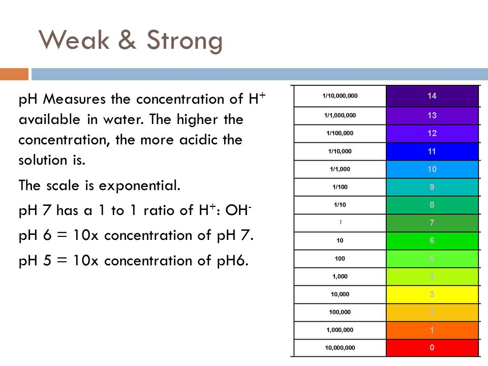 Weak & Strong pH Measures the concentration of H + available in water. The higher the concentration, the more acidic the solution is. The scale is exp