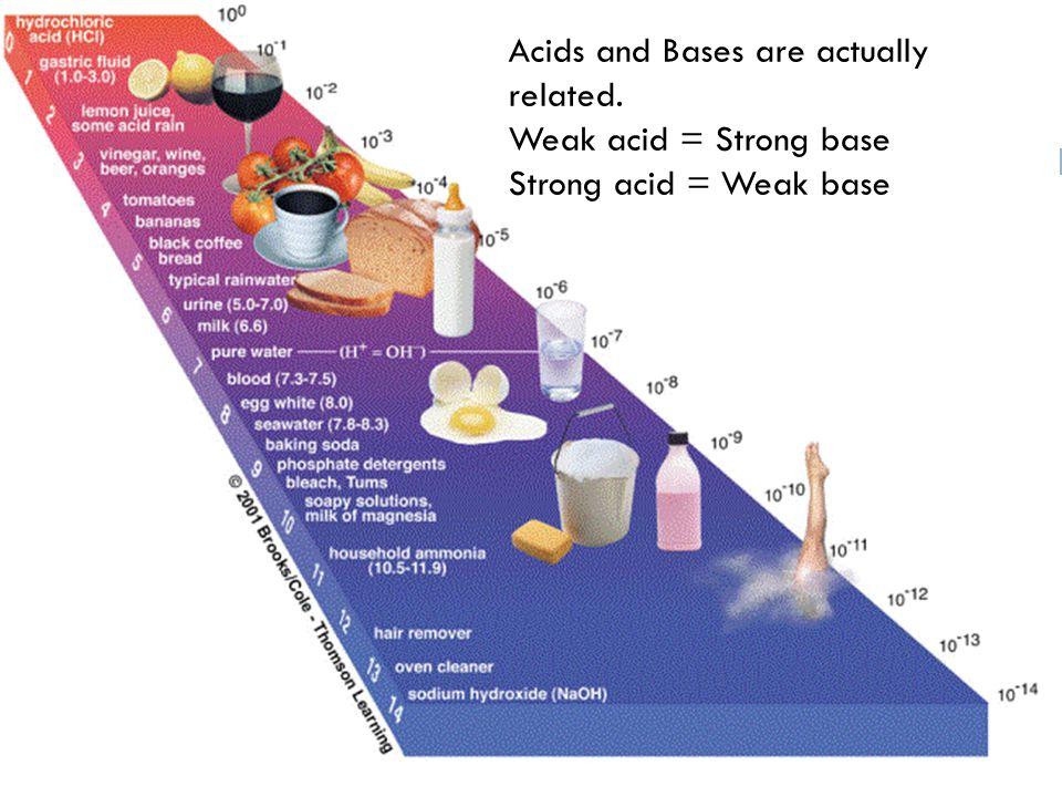 Milk of magnesia (Magensium hydroxide) pH 10