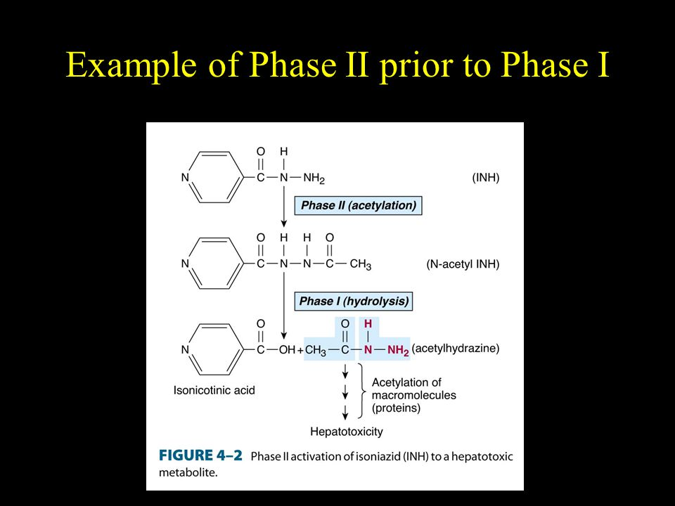 Example of Phase II prior to Phase I