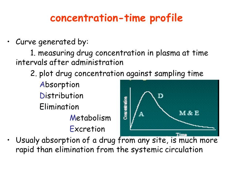 concentration-time profile Curve generated by: 1. measuring drug concentration in plasma at time intervals after administration 2. plot drug concentra