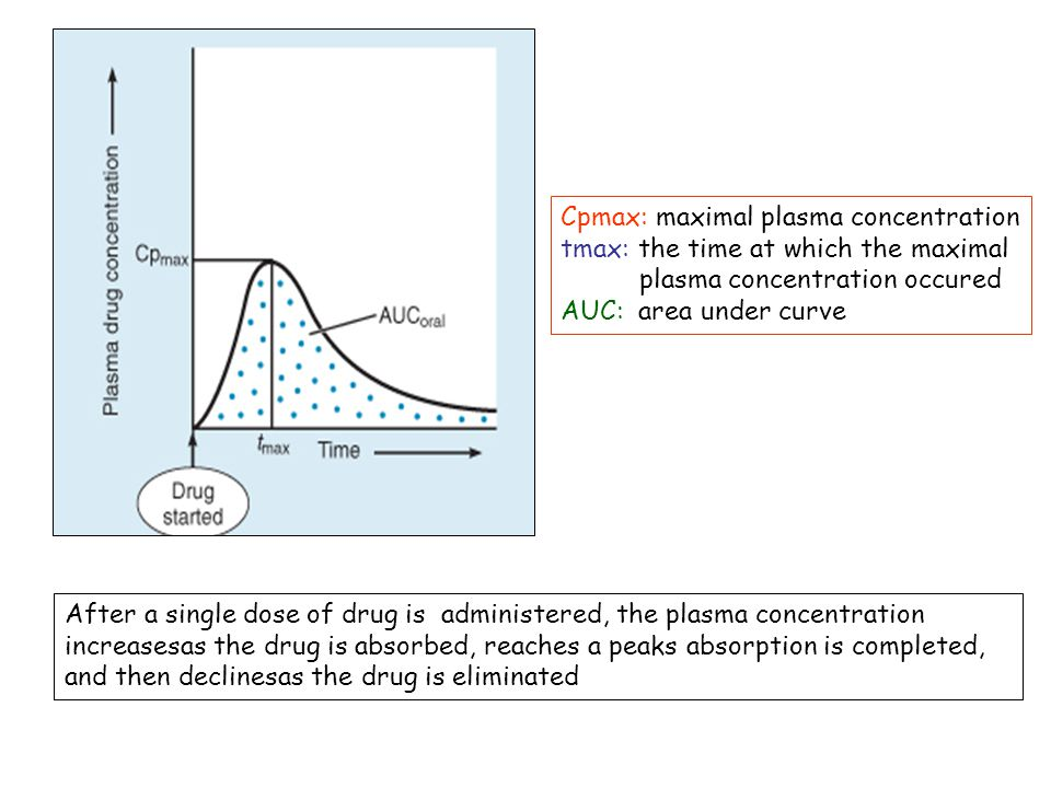 Cpmax: maximal plasma concentration tmax: the time at which the maximal plasma concentration occured AUC: area under curve After a single dose of drug