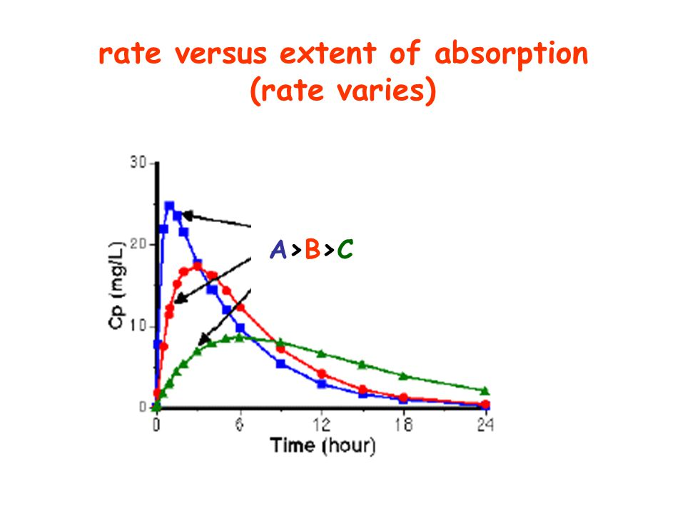 rate versus extent of absorption (rate varies) A>B>CA>B>C