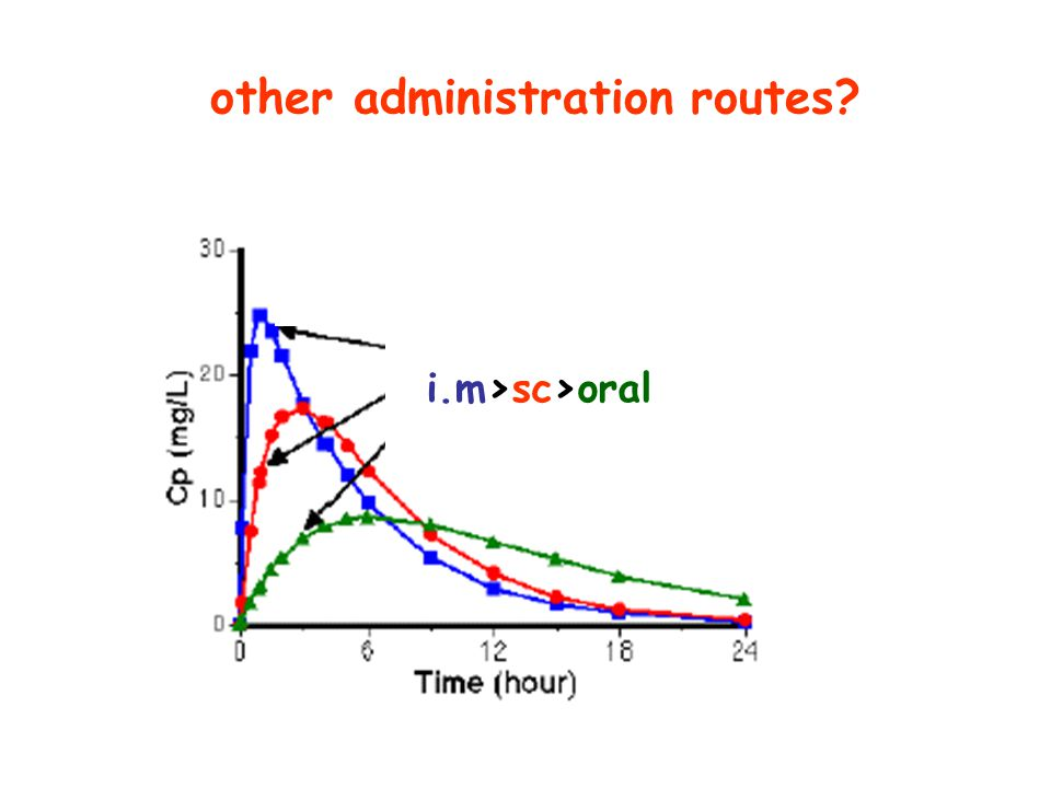 other administration routes? i.m>sc>oral