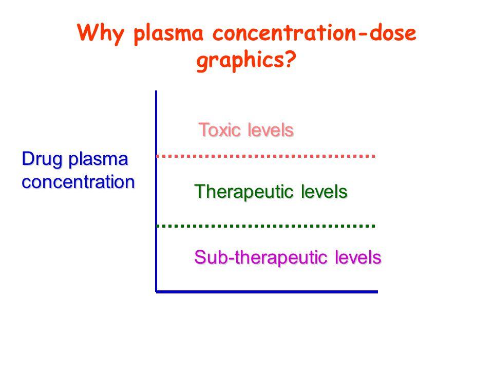 Drug plasma concentration Sub-therapeutic levels Therapeutic levels Toxic levels Why plasma concentration-dose graphics?