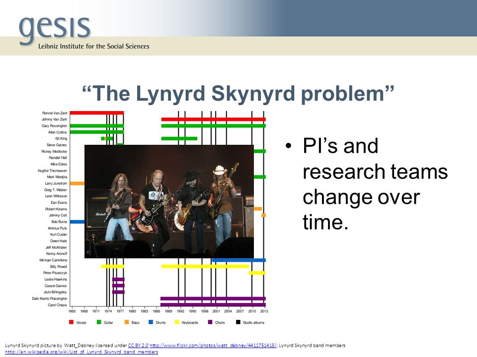 The Lynyrd Skynyrd problem PI's and research teams change over time.