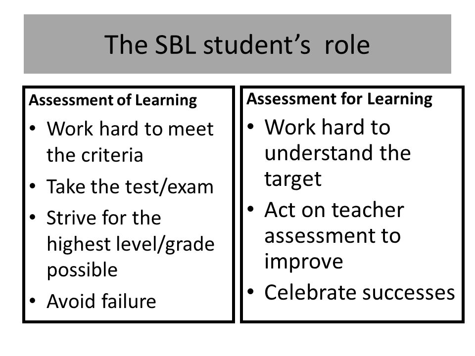 The SBL student's role Assessment of Learning Work hard to meet the criteria Take the test/exam Strive for the highest level/grade possible Avoid failure Assessment for Learning Work hard to understand the target Act on teacher assessment to improve Celebrate successes