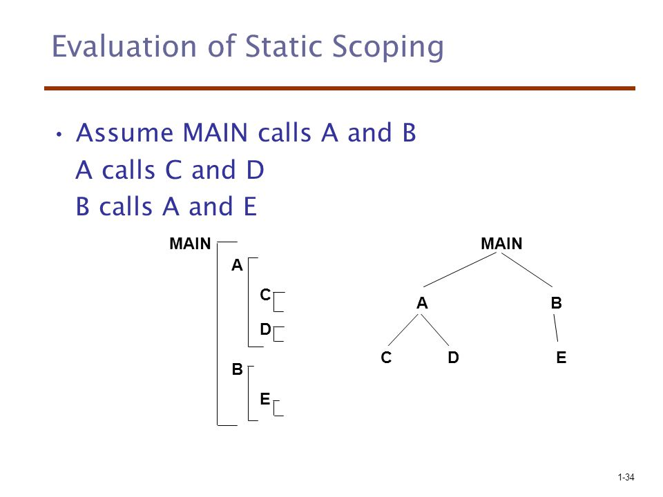 1-34 Evaluation of Static Scoping Assume MAIN calls A and B A calls C and D B calls A and E MAIN E A C D B AB CDE