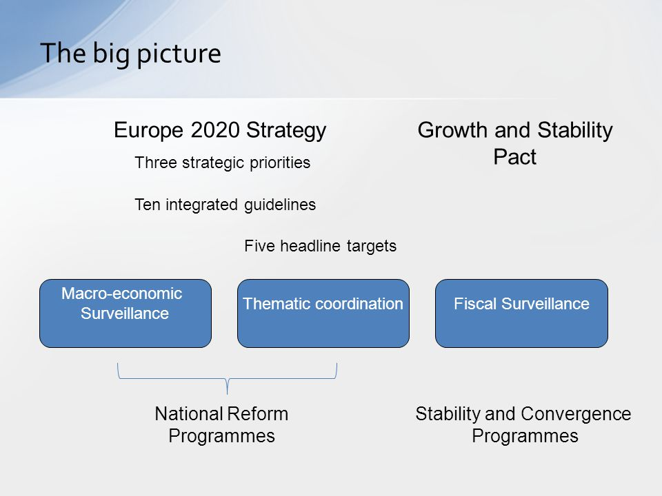 The big picture Macro-economic Surveillance Thematic coordinationFiscal Surveillance Growth and Stability Pact Five headline targets Ten integrated gu