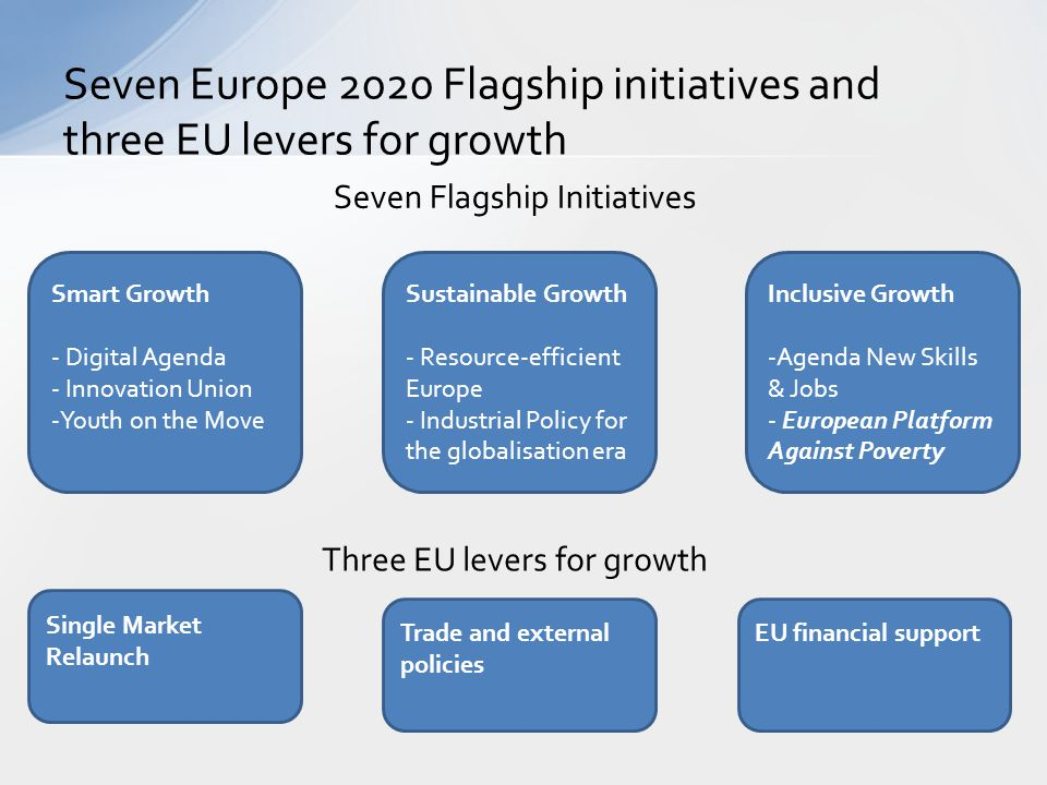 Seven Europe 2020 Flagship initiatives and three EU levers for growth Smart Growth - Digital Agenda - Innovation Union -Youth on the Move Sustainable