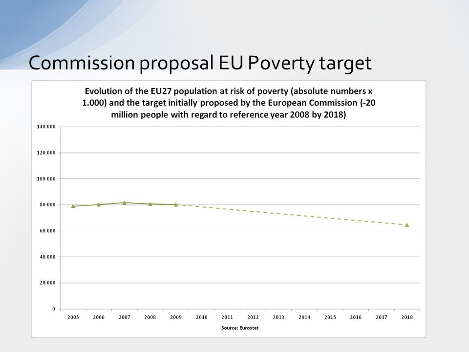 Commission proposal EU Poverty target