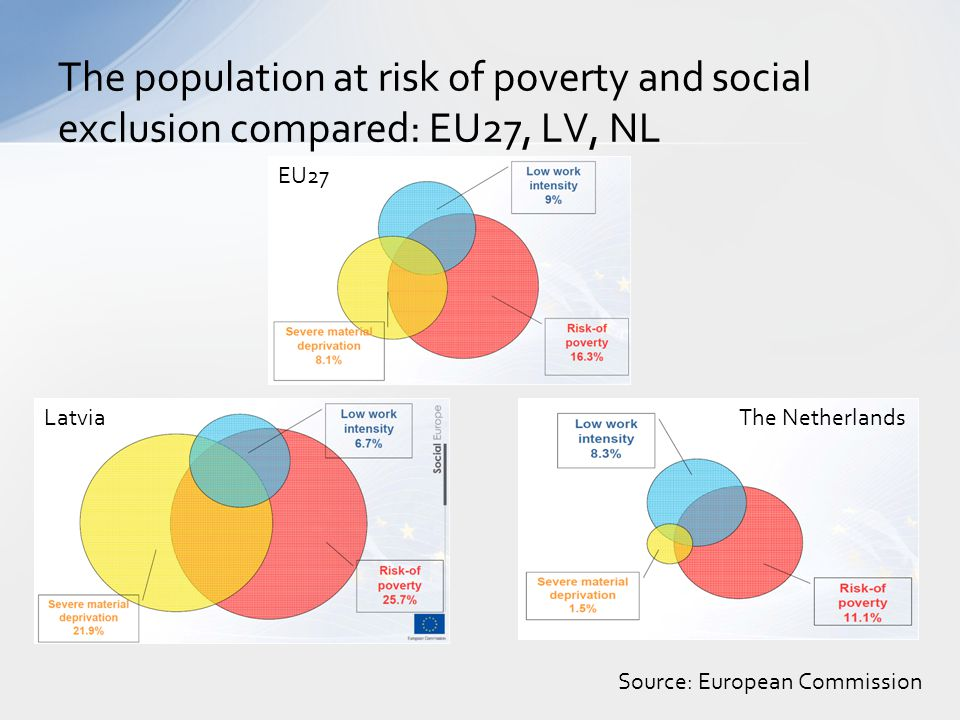 The population at risk of poverty and social exclusion compared: EU27, LV, NL EU27 LatviaThe Netherlands Source: European Commission
