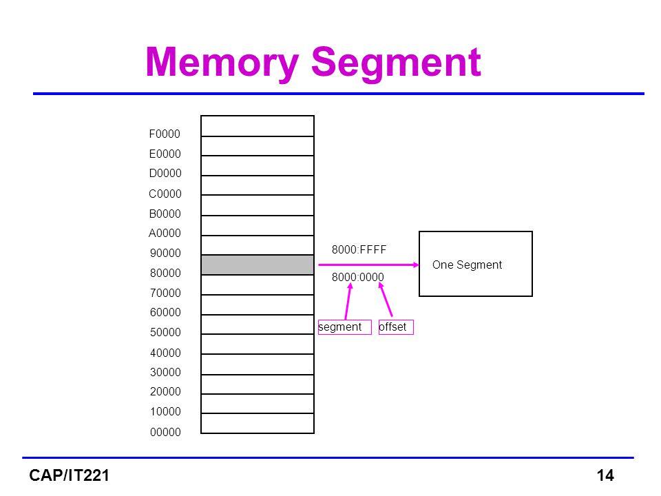Memory Segment 00000 10000 20000 30000 40000 50000 60000 70000 80000 90000 A0000 B0000 C0000 D0000 E0000 F0000 One Segment 8000:0000 8000:FFFF segmentoffset CAP/IT22114