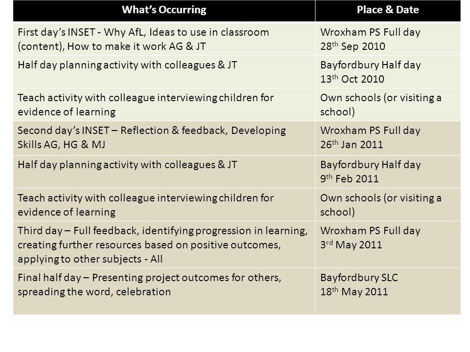 Both sets of teachers used AfL techniques e.g.