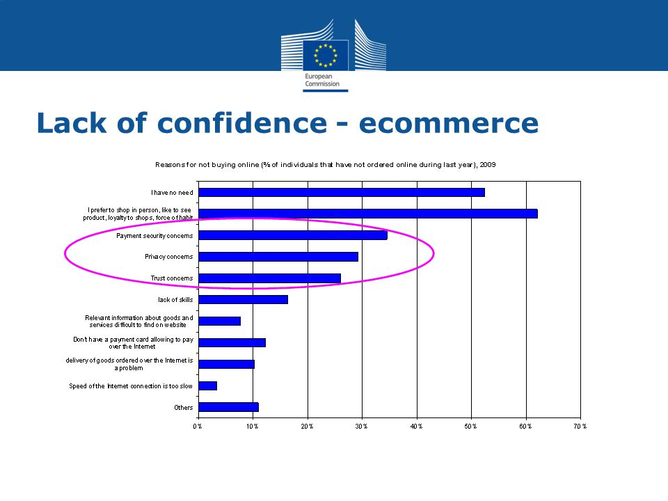 Lack of confidence - ecommerce