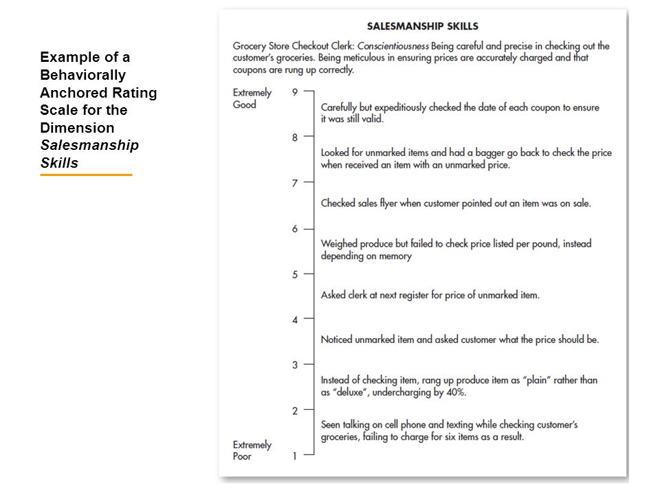 Example of a Behaviorally Anchored Rating Scale for the Dimension Salesmanship Skills