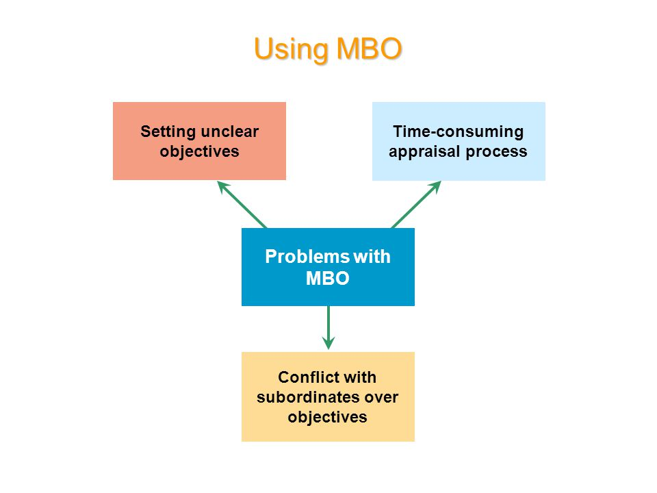 Using MBO Problems with MBO Setting unclear objectives Conflict with subordinates over objectives Time-consuming appraisal process