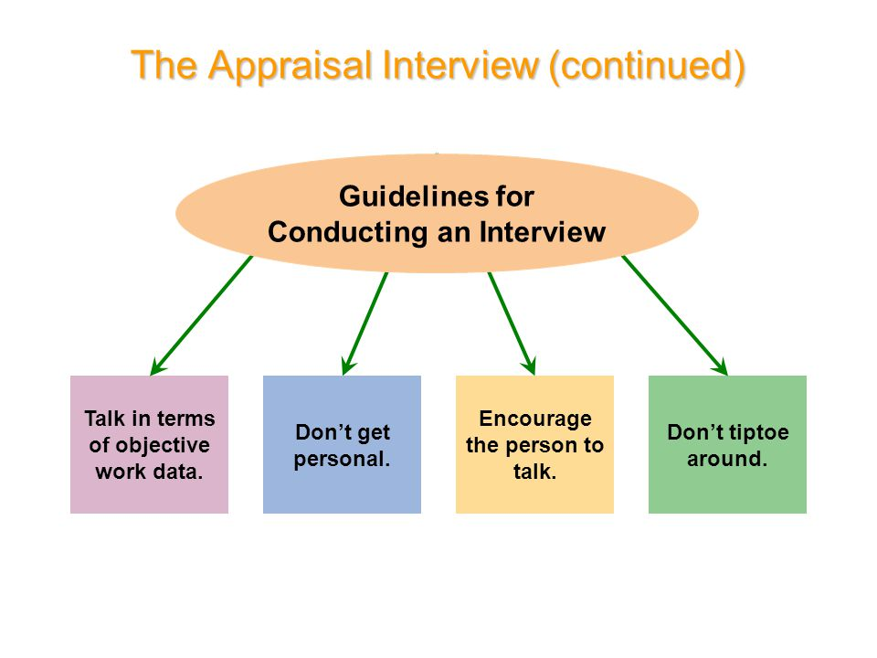 The Appraisal Interview (continued) Talk in terms of objective work data. Don't tiptoe around. Don't get personal. Encourage the person to talk. Guide