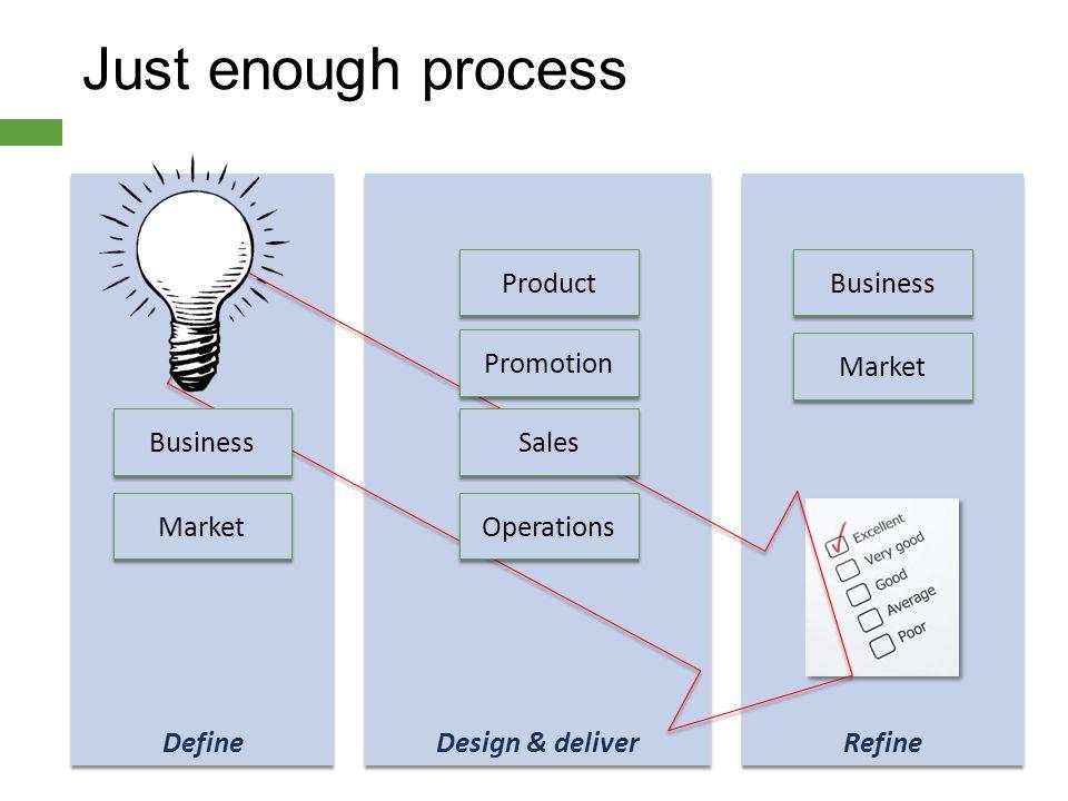 Just enough process Refine Design & deliver Define Product Promotion Sales Operations Business Market Business Market