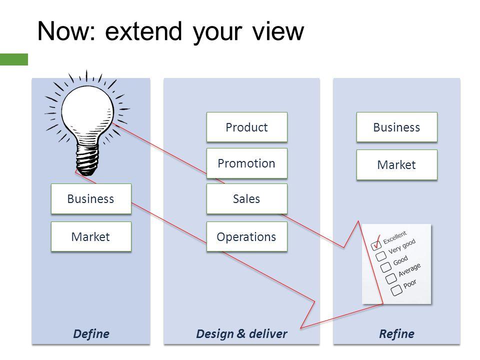 Refine Design & deliver Define Now: extend your view Product Promotion Sales Operations Business Market Business Market