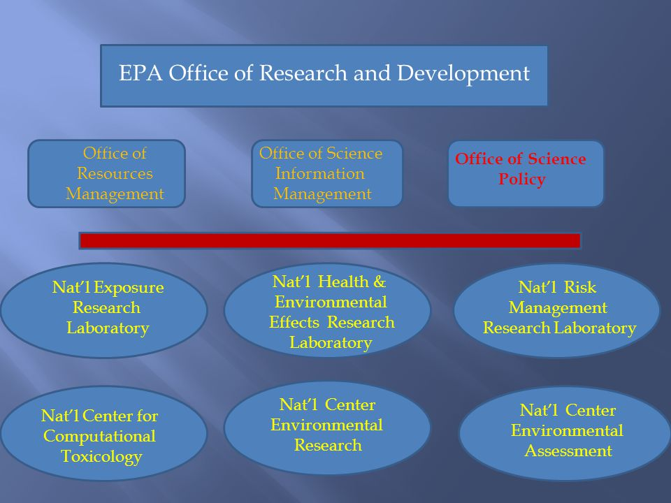 EPA Office of Research and Development Office of Resources Management Office of Science Information Management Office of Science Policy Nat'l Exposure
