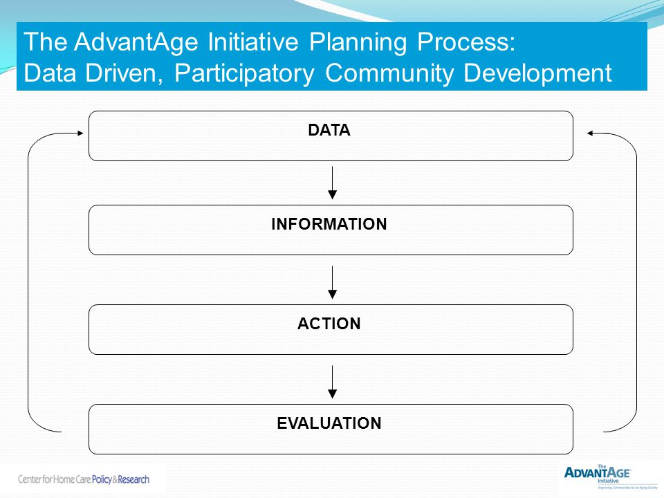 ACTION EVALUATION INFORMATION DATA The AdvantAge Initiative Planning Process: Data Driven, Participatory Community Development